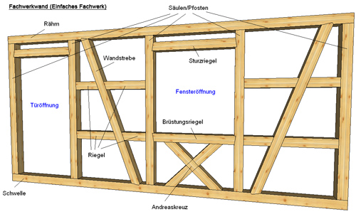 Sehr Fachwerk Gartenhaus Selber Bauen # Gestaltungsinspiration für Ihr UP75